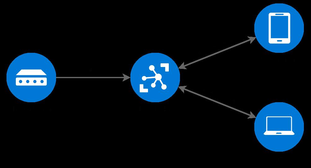 AIS MQTT Broker | Maritime Data Systems